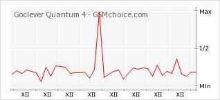 Popularity chart of Goclever Quantum 4