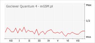 Wykres zmian popularności telefonu Goclever Quantum 4