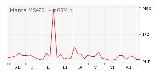 Wykres zmian popularności telefonu Manta MS4701