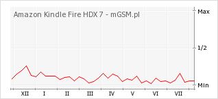 Wykres zmian popularności telefonu Amazon Kindle Fire HDX 7