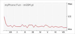 Wykres zmian popularności telefonu myPhone Fun