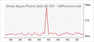 Popularity chart of Sharp Aquos Phone Zeta SH-01F