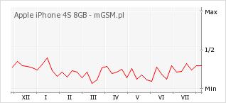 Wykres zmian popularności telefonu Apple iPhone 4S 8GB