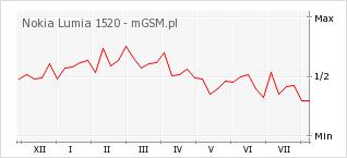 Wykres zmian popularności telefonu Nokia Lumia 1520