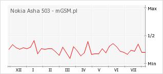 Wykres zmian popularności telefonu Nokia Asha 503