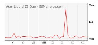 Popularity chart of Acer Liquid Z3 Duo