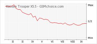 Le graphique de popularité de Kazam Trooper X5.5