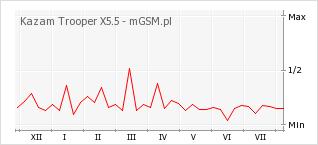 Wykres zmian popularności telefonu Kazam Trooper X5.5