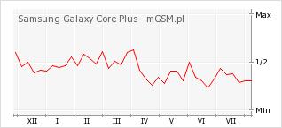 Wykres zmian popularności telefonu Samsung Galaxy Core Plus