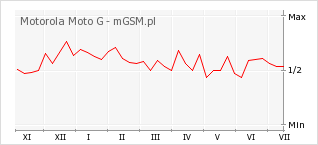 Wykres zmian popularności telefonu Motorola Moto G