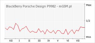 Wykres zmian popularności telefonu BlackBerry Porsche Design P9982