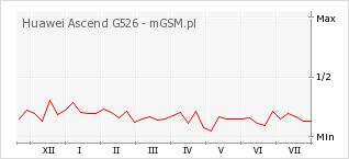 Wykres zmian popularności telefonu Huawei Ascend G526
