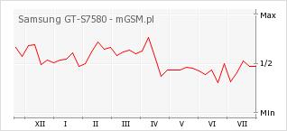 Wykres zmian popularności telefonu Samsung GT-S7580
