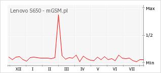 Wykres zmian popularności telefonu Lenovo S650