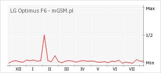 Wykres zmian popularności telefonu LG Optimus F6
