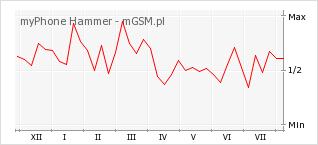 Wykres zmian popularności telefonu myPhone Hammer