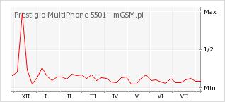 Wykres zmian popularności telefonu Prestigio MultiPhone 5501