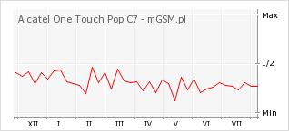 Wykres zmian popularności telefonu Alcatel One Touch Pop C7