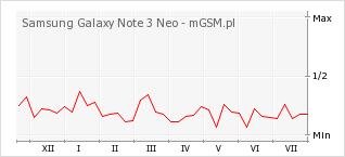 Wykres zmian popularności telefonu Samsung Galaxy Note 3 Neo