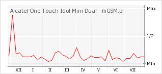 Wykres zmian popularności telefonu Alcatel One Touch Idol Mini Dual
