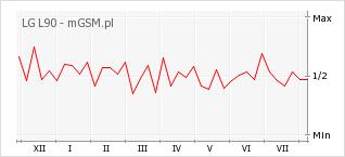 Wykres zmian popularności telefonu LG L90