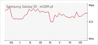 Wykres zmian popularności telefonu Samsung Galaxy S5
