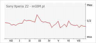 Wykres zmian popularności telefonu Sony Xperia Z2