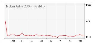 Wykres zmian popularności telefonu Nokia Asha 230
