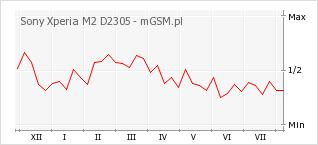 Wykres zmian popularności telefonu Sony Xperia M2 D2305