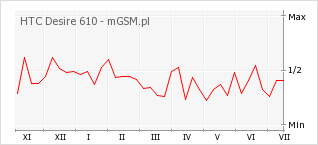 Wykres zmian popularności telefonu HTC Desire 610