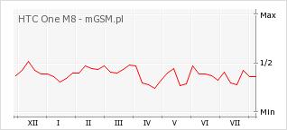 Wykres zmian popularności telefonu HTC One M8