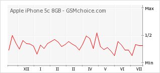 Popularity chart of Apple iPhone 5c 8GB