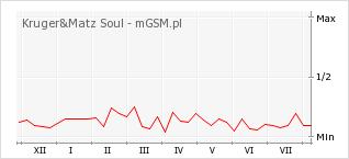 Wykres zmian popularności telefonu Kruger&Matz Soul