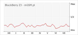 Wykres zmian popularności telefonu BlackBerry Z3