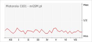 Wykres zmian popularności telefonu Motorola C651