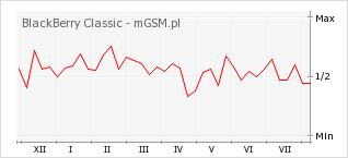 Wykres zmian popularności telefonu BlackBerry Classic