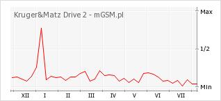 Wykres zmian popularności telefonu Kruger&Matz Drive 2