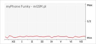 Wykres zmian popularności telefonu myPhone Funky