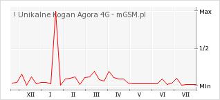 Wykres zmian popularności telefonu ! Unikalne Kogan Agora 4G