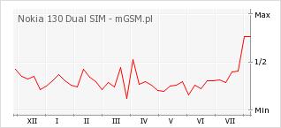 Wykres zmian popularności telefonu Nokia 130 Dual SIM