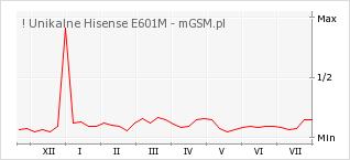 Wykres zmian popularności telefonu ! Unikalne Hisense E601M