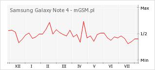 Wykres zmian popularności telefonu Samsung Galaxy Note 4