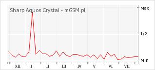 Wykres zmian popularności telefonu Sharp Aquos Crystal