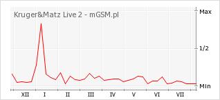 Wykres zmian popularności telefonu Kruger&Matz Live 2