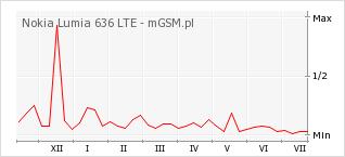 Wykres zmian popularności telefonu Nokia Lumia 636 LTE
