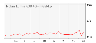 Wykres zmian popularności telefonu Nokia Lumia 638 4G