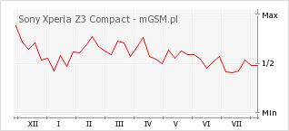 Wykres zmian popularności telefonu Sony Xperia Z3 Compact