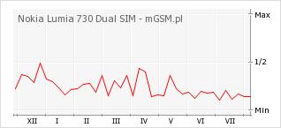 Wykres zmian popularności telefonu Nokia Lumia 730 Dual SIM
