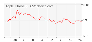 Popularity chart of Apple iPhone 6