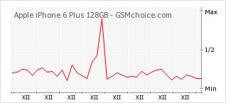 Popularity chart of Apple iPhone 6 Plus 128GB